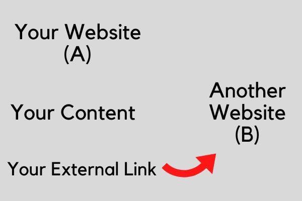 External Link placement